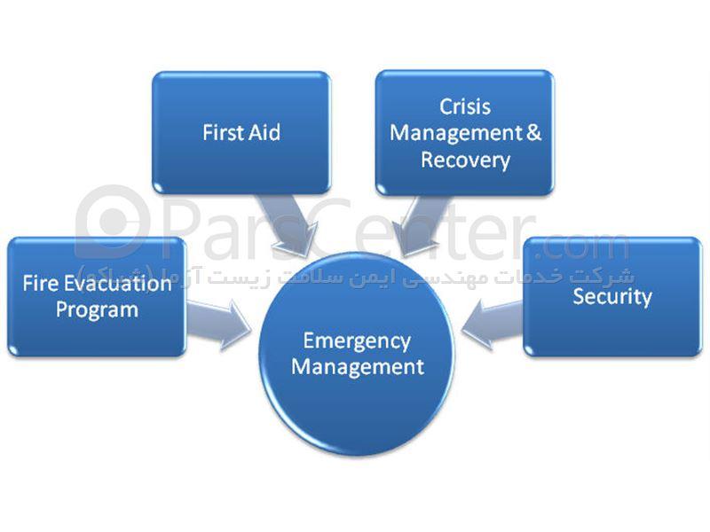 استقرار سامانه مدیریت بحران