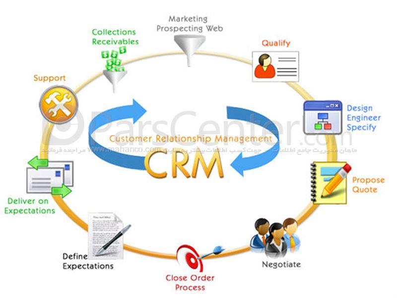 بازاریابی هدفدار و مدیریت ارتباط با مشتری
