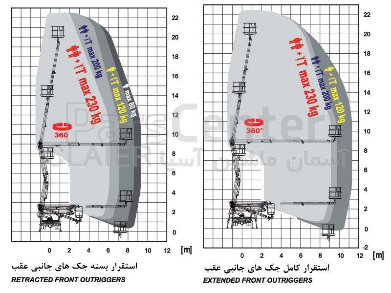 بالابر 23 متری کامیونی مفصلی تلسکوپی ISOLI