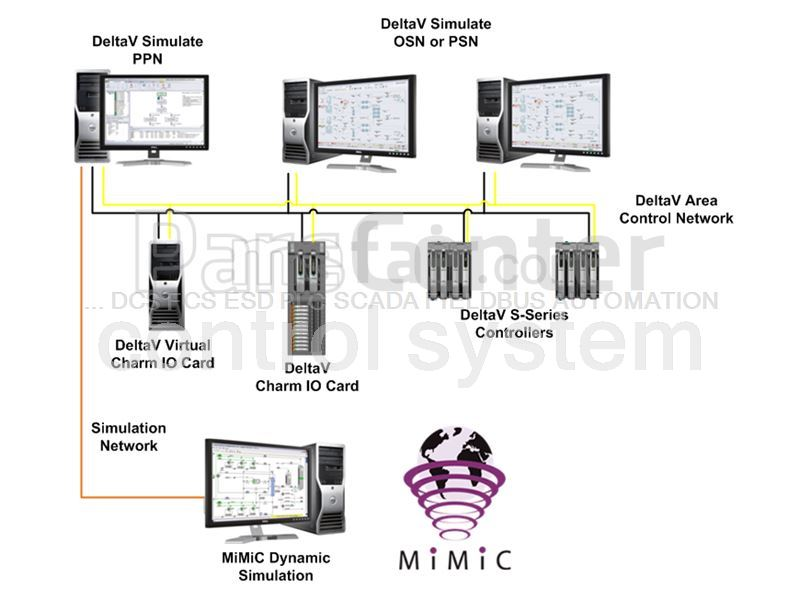 DCS PLC ESD SAFETY F&G SCADA AUTOMATION - Engineering Services