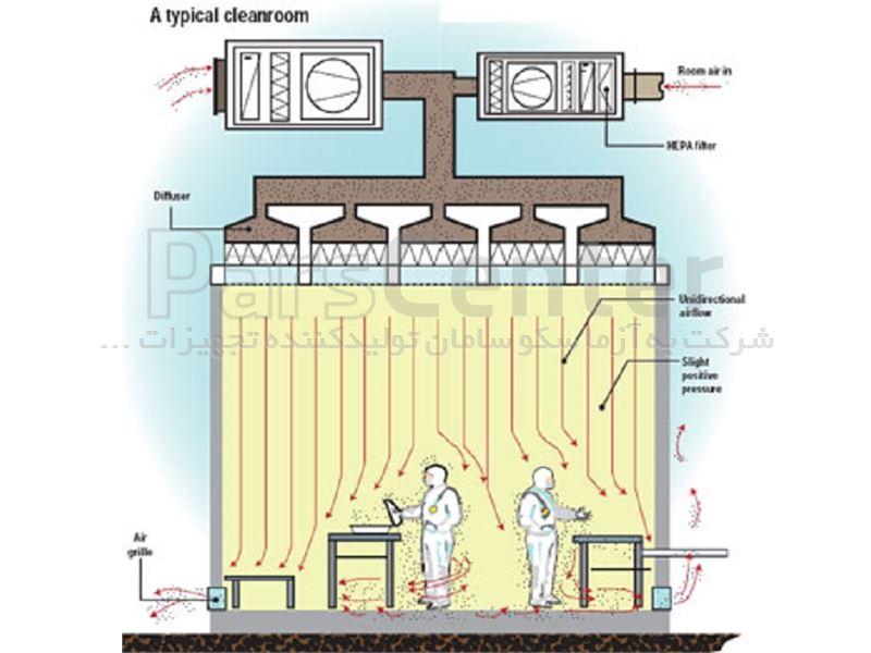 هواساز کلین روم به آزماسکو