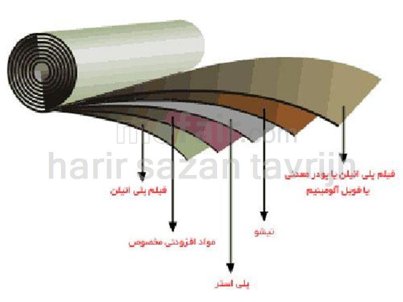 flberglass tissue
