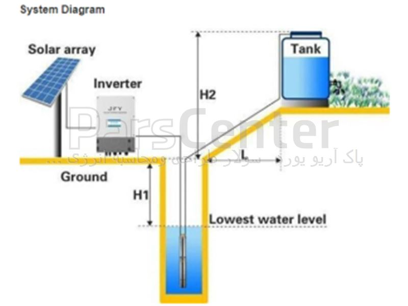 پمپ آب خورشیدی وتامین برق خورشیدی چاههای کشاورزی  1کیلووات تک فاز