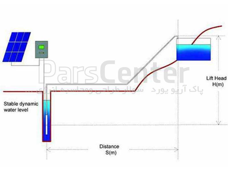 پمپ آب خورشیدی سه فاز (7.5کیلووات/10اسب بخار)3اینچ/با آبدهی 15مترکعب وعمق چاه 69متر