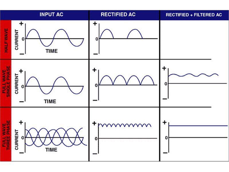 محاسبه آمپر در تست ذرات مغناطیسی