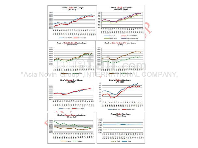 ASIA-PACIFIC/PERSION  GULF MARKETSC AN