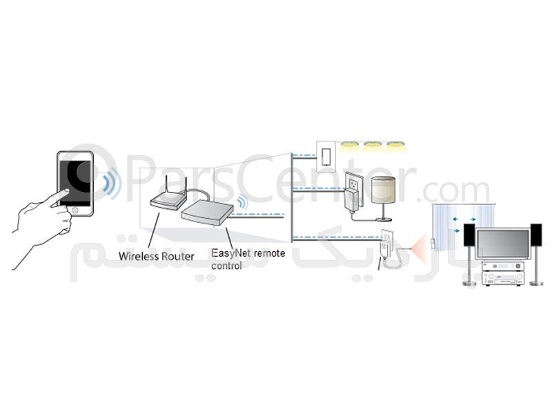 دستگاه کنترل از راه دور تحت وب