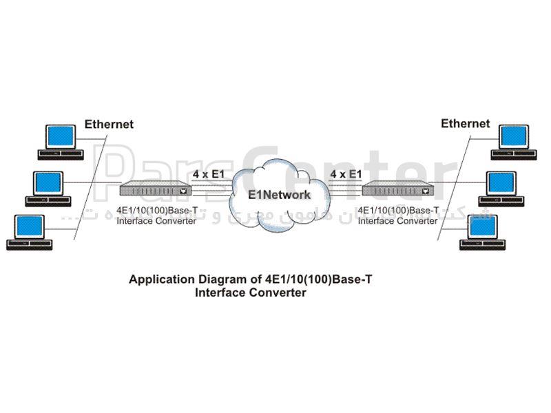 مبدل انتقال اترنت(الکتریکال/اپتیکال) بر روی e1