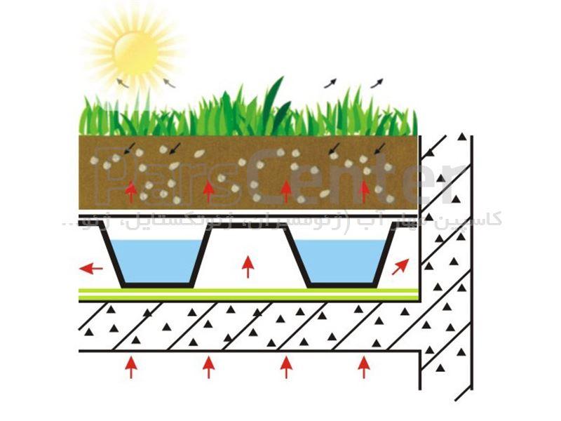 زیر سازی بام سبز تخصصی با پیشرفته ترین متریال