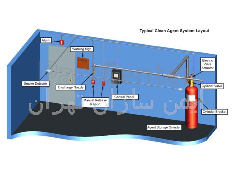 سیستم اطفاء حریق دیتا سنتر FM200