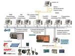 Yokogawa Emerson Honeywell Foxboro Siemens ABB Training