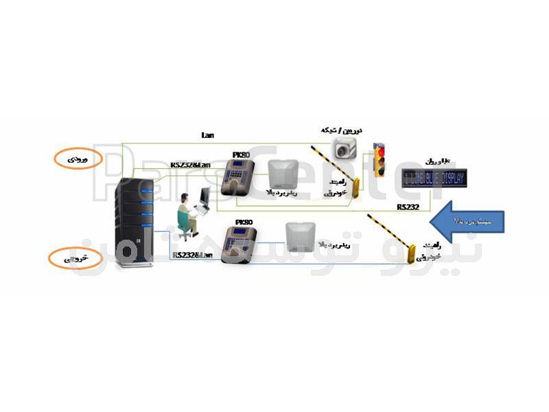 سیستم کنترل پارکینگ و ثبت پلاک خودرو