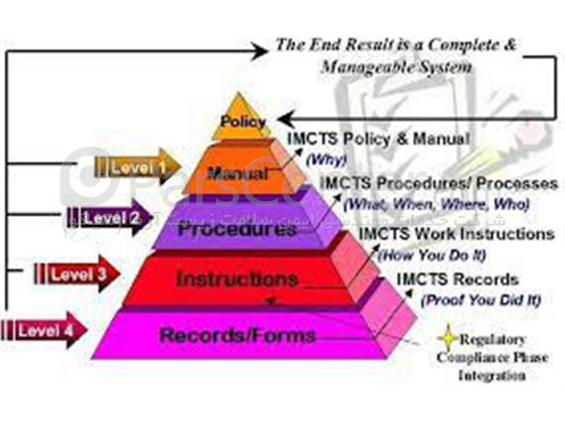 مشاوره و استقرار سیستم های مدیریتی ایزو IMS