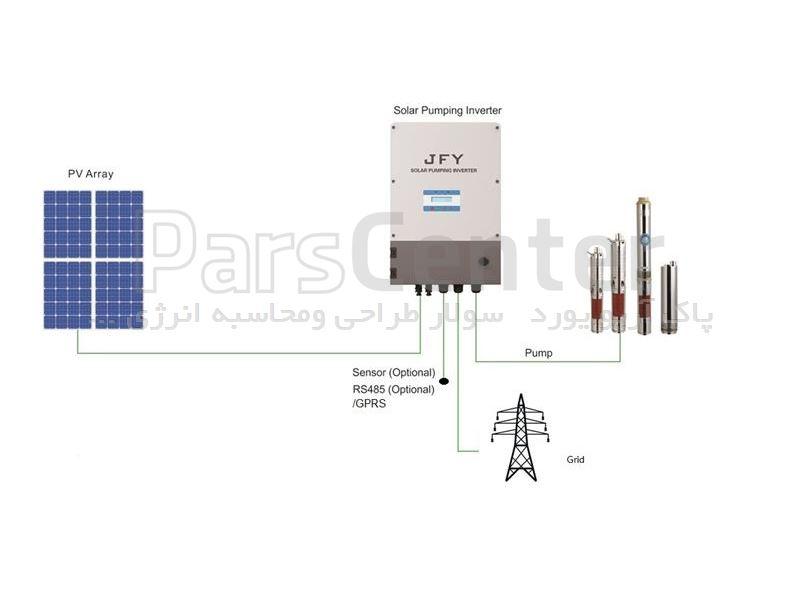 اینورتر پمپ خورشیدی jfyسری spring1500sl
