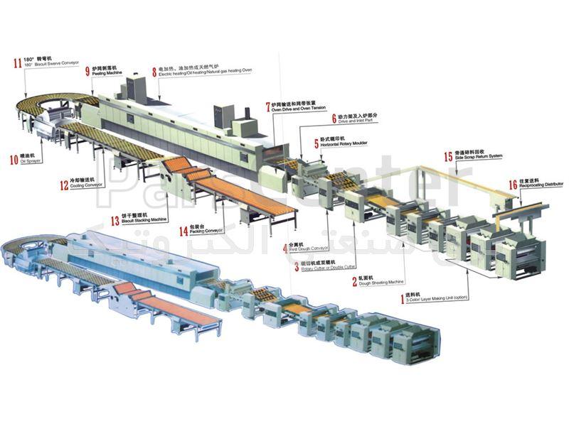 تعمیرات و بازسازی ماشین آلات خط تولید بیسکویت