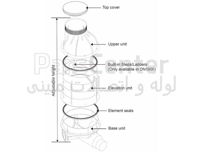 منهول پلی اتیلن 1000میلیمتر ارتفاع 300سانتیمتر