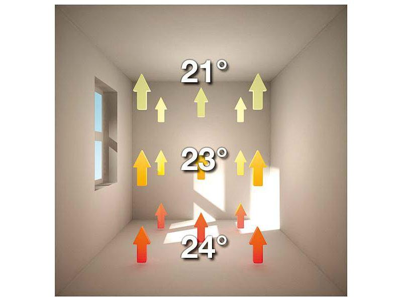 smart heat سیستم گرمایش از کف (الکتریکی)