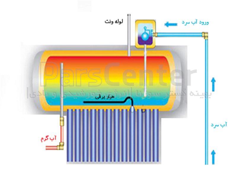 گرمکن پشتیبان برای پشتیبانی ابگرمکن خورشیدی