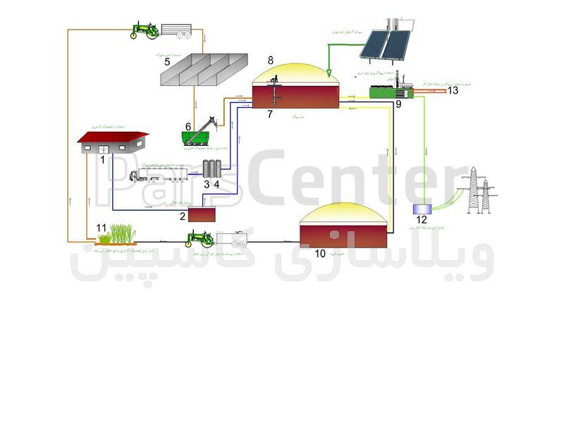 نیروگاه خانگی بی نیاز از برق و گاز