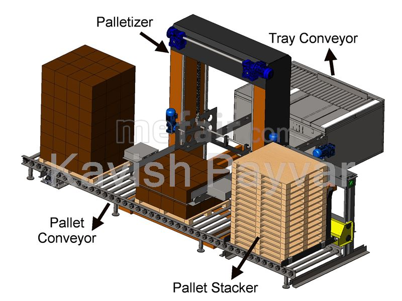 Palletizer