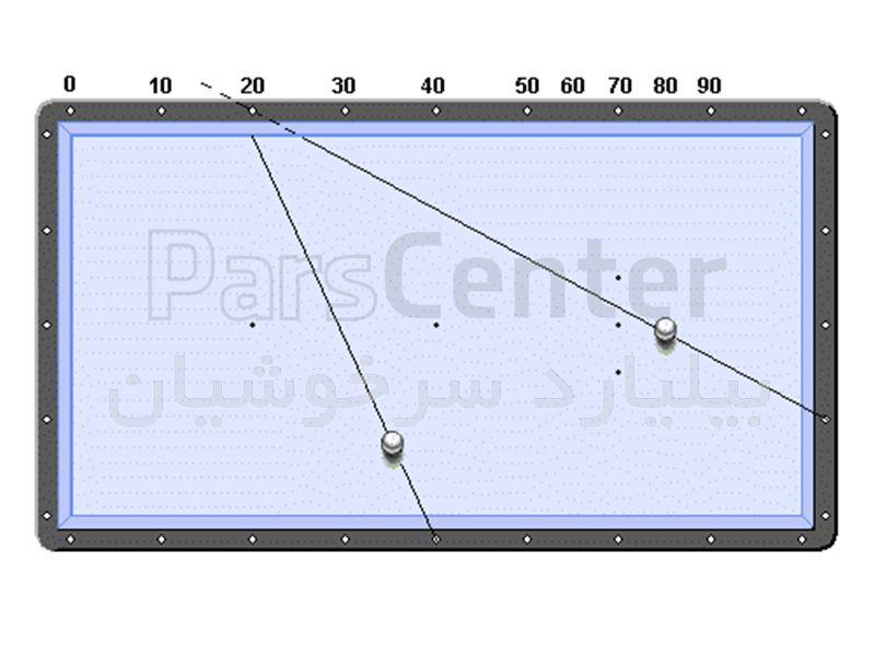 سیستم لوزی (Diamond system) (2)