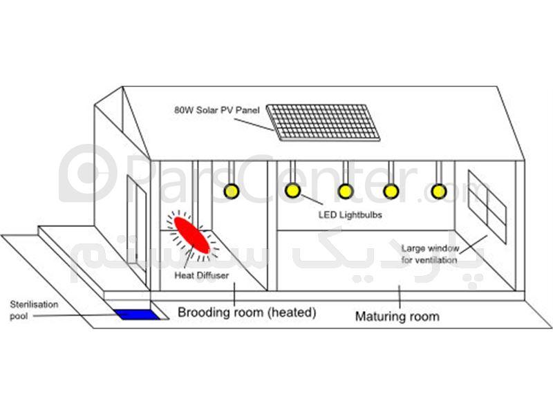 سیستم کنترل و اتوماسیون مرغداری
