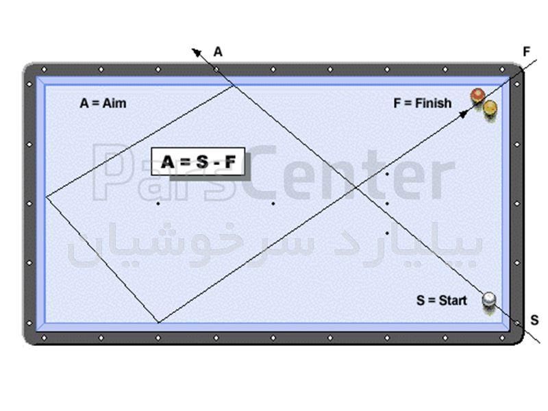 سیستم لوزی (Diamond system)