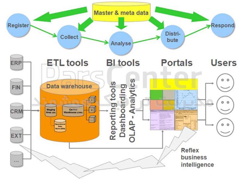 خدمات داده پردازی