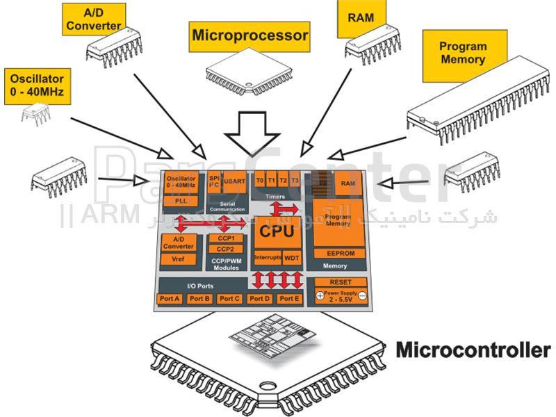 آموزش میکروکنترلر ARM از 0 تا 100