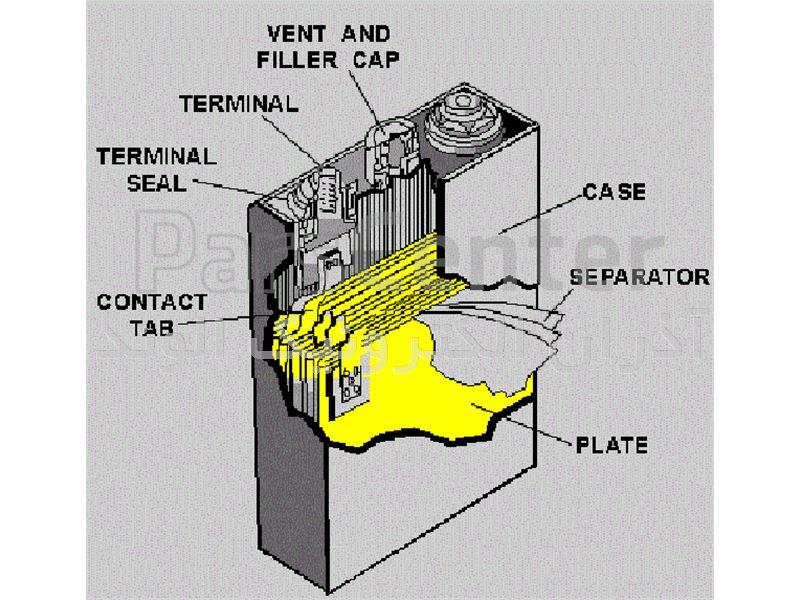 انواع باتری ups