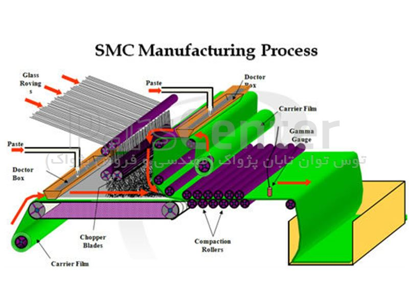 what are sheet molding compounds smc bulk molding Manufacturer of standard & custom bulk & sheet molding compounds available in sizes ranging from 1 in square to 10 ft w x 14 ft d x 16 ft h molding materials include polyester, epoxy, aluminum & steel custom capabilities include low pressure sheet molding, resin transfer molding, part.