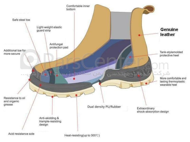 انواع کفش ایمنی عایق برق Cofra