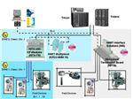 Instrument & Control System Trainig