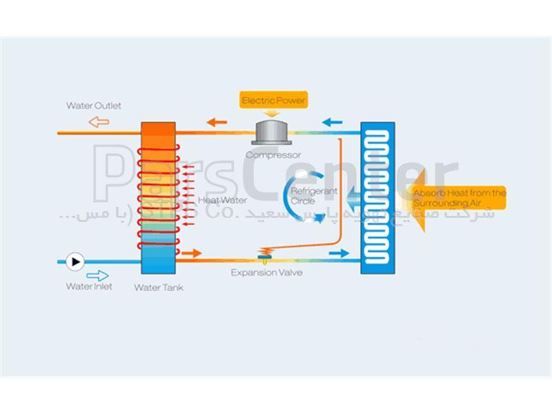 کوره هوای گرم گازی/ گازوئیلی MOF/MGF300
