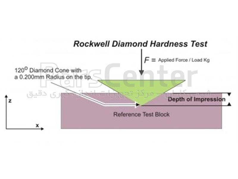 ایندنتور الماس راکول C سختی سنج WOLPERT  با گواهینامه ukas
