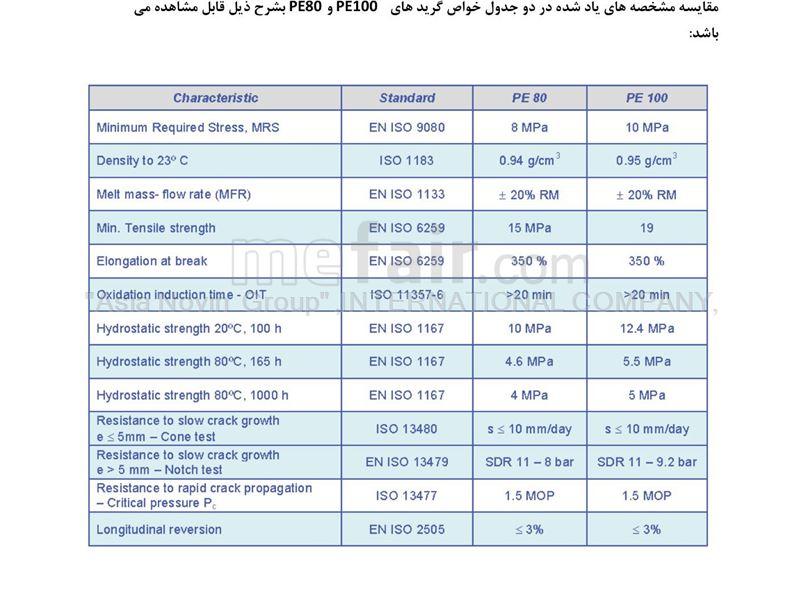 PE 100,POLYMER IRAN PETROCHEMICAL