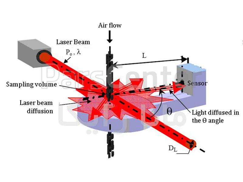 سنسور سنجش آلودگی مدل PM 2.5