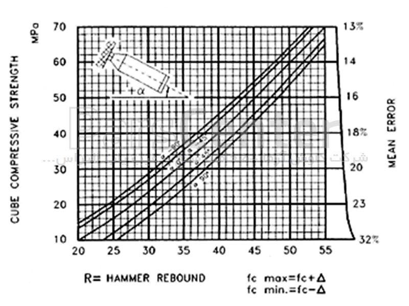 چکش اشمیت آنالوگ مدل CT120